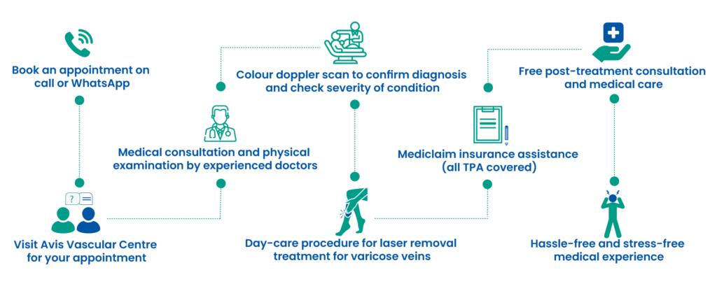 Avis Hospitals Varicose Veins Treatment Procedure